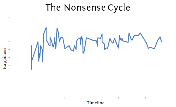 The Nonsense Cycle. Don't read too much into it. It's not that interesting.