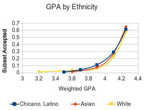 A graph of GPA by Ethnicity.